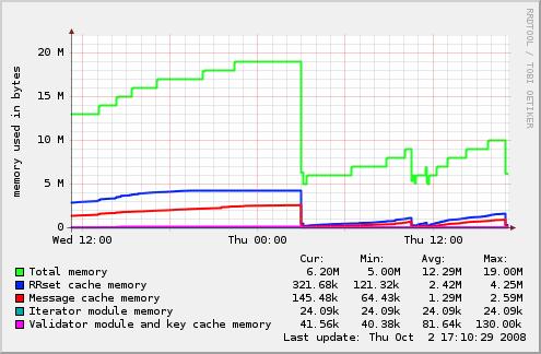 unbound_munin_memory - memory usage
